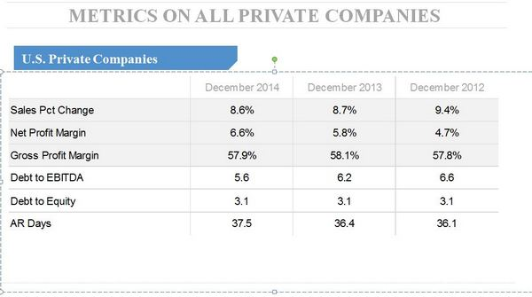 Private Company Growth Chart