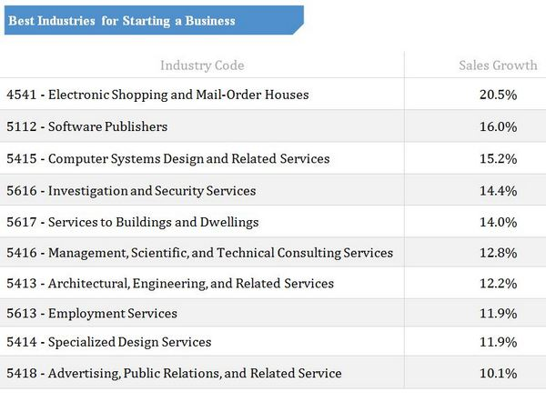 Best Industries for Starting a Business List