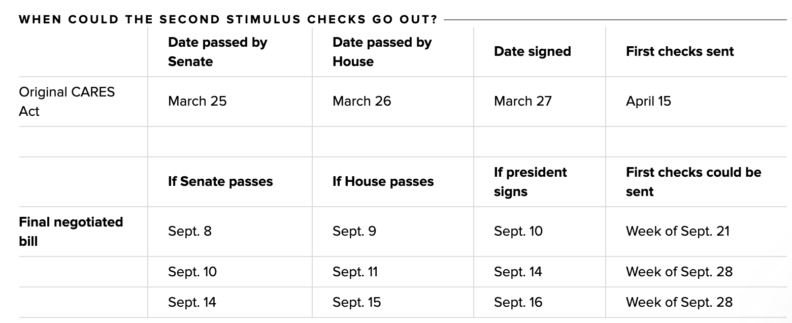 2nd stimulus check schedule